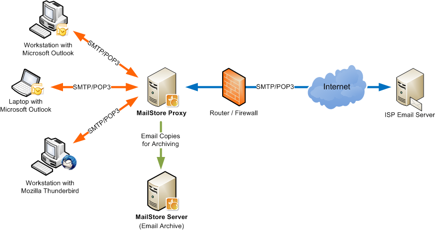 Archiving pop3 and smtp servers with the mailstore proxy for Proxe vigila 3 manuale