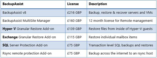 BackupAssist pricing