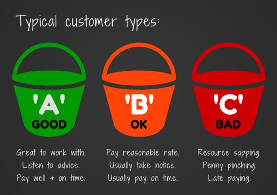 Customer Types