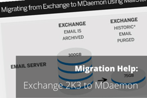 Exchange to MDaemon