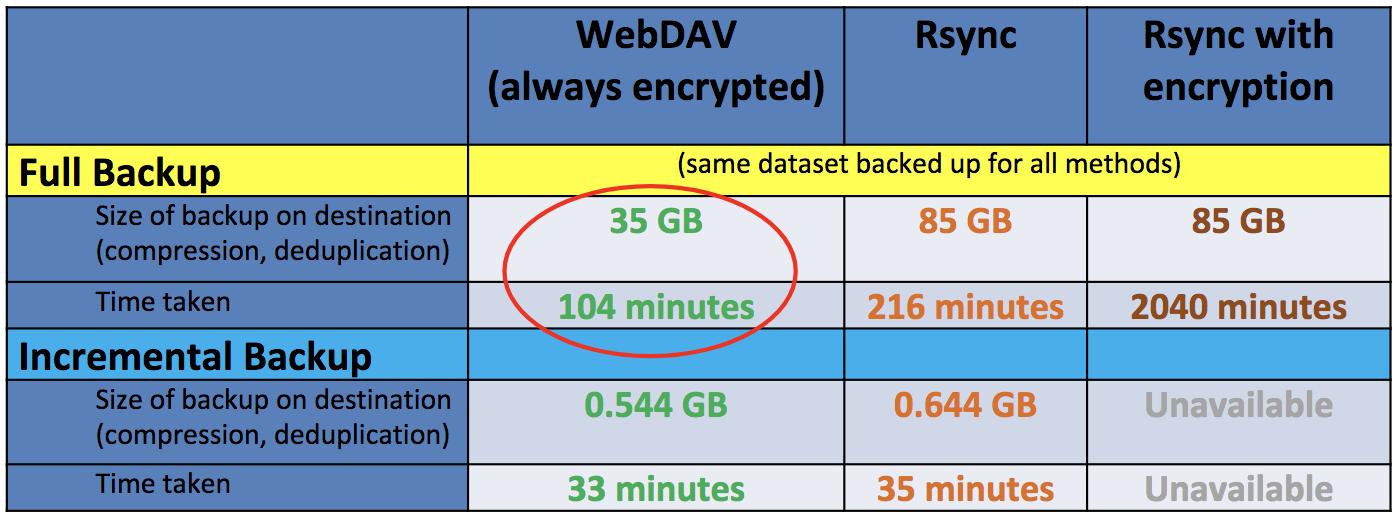 WebDAV performance for comparison